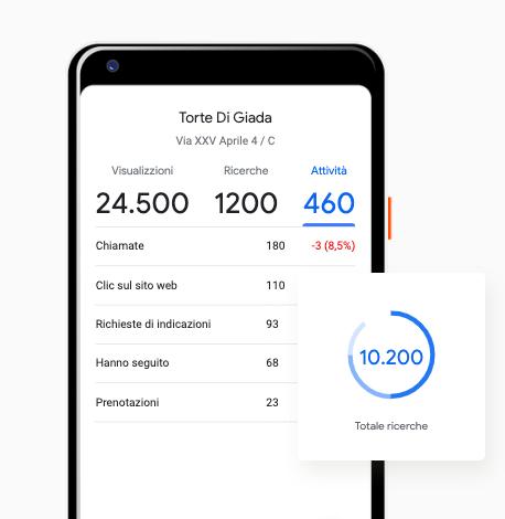 Google My Business aiuta le conversioni. Rivendica le tue schede con power2Cloud